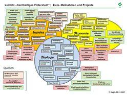 Die Ziele, Maßnahmen und Projekte des Leitbildes Filderstadt.