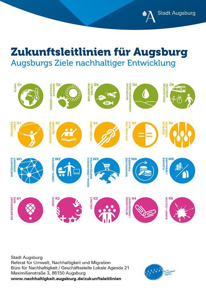 Die Augsburger Zukunftsleitlinien für nachhaltige Entwicklung sind dargestellt.